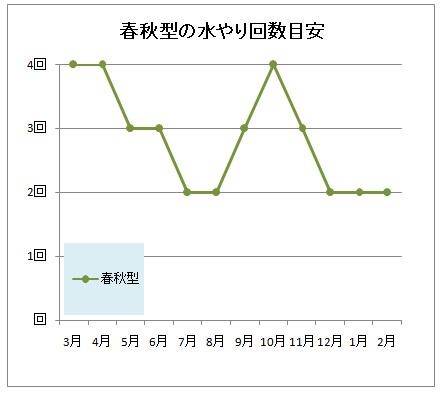多肉植物の月別の水やり回数グラフ